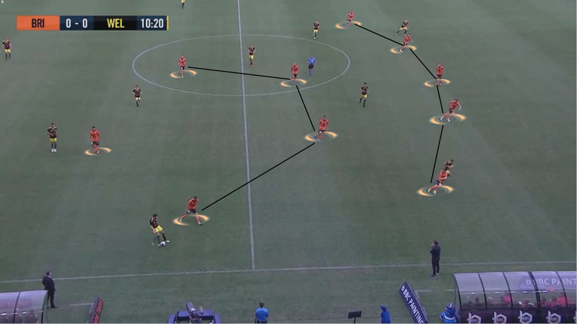 A-League 2019/20: Brisbane Roar vs Wellington Phoenix - Tactical Analysis tactics