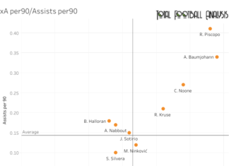 Finding the best wingers in the A League - data analysis statistics