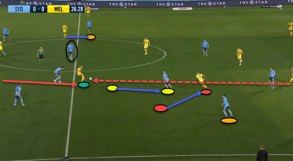 A-league 2019/20: Sydney FC vs Wellington Phoenix- tactical analysis tactics