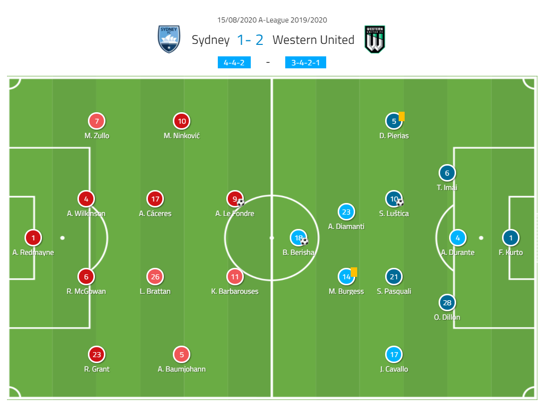 a-league-2019-20-sydney-fc-vs-western-united-tactical-analysis-tactics