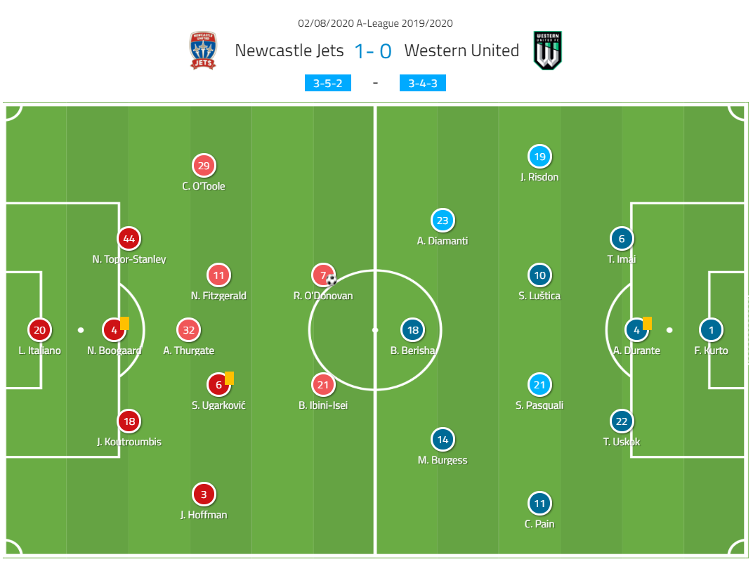 A-League 2019/20: Newcastle Jets vs Western United - tactical analysis tactics