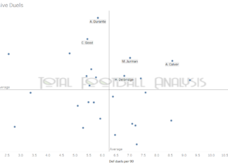 Finding the best centre-backs in the A-League - data analysis statistics